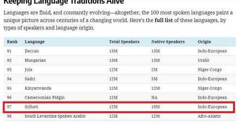 বিশ্বের শীর্ষ কথ্যভাষার তালিকায় সিলেটের আঞ্চলিক ভাষা